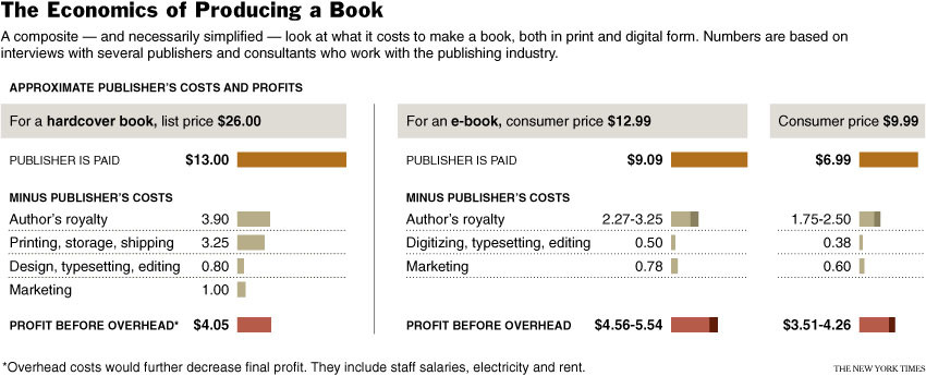 The Real Costs of Self-Publishing a Book